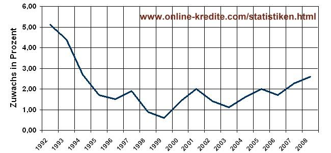 Index der Verbraucherpreise Deutschland 1992-2006