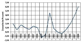 Verbraucherpreisindex - Nahrungsmittel und alkoholfreie Getränke