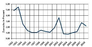 Verbraucherpreisindex - Beherbergungs- und Gaststättendienstleistungen