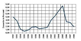 Verbraucherpreisindex - Alkoholische Getränke, Tabakwaren
