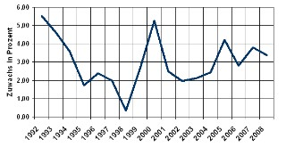 Verbraucherpreisindex - Verkehr