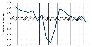 Verbraucherpreisindex - Nachrichtenübermittlung